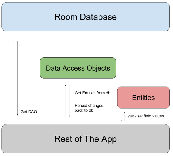 Android Architecture Components: Room